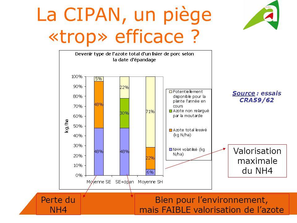 Bien pour lenvironnement, mais FAIBLE valorisation de lazote Valorisation maximale du NH4 Perte du NH4 Source : essais CRA59/62 La CIPAN, un piège «trop» efficace ?