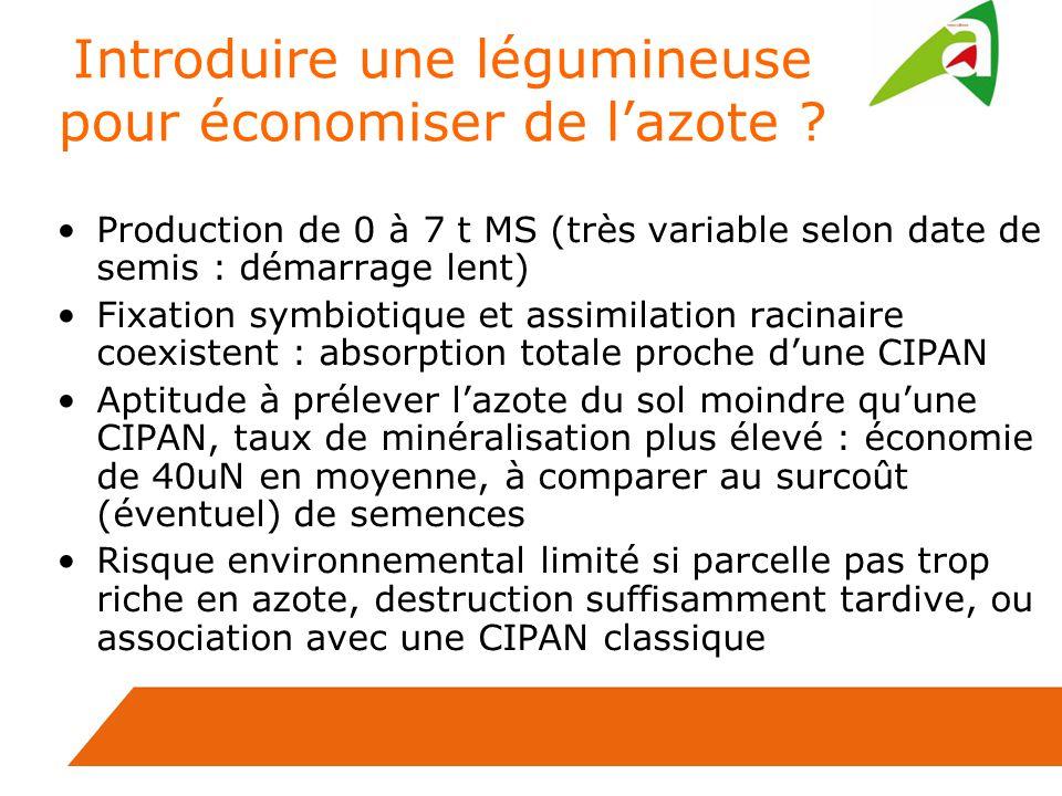 Introduire une légumineuse pour économiser de lazote ? Production de 0 à 7 t MS (très variable selon date de semis : démarrage lent) Fixation symbioti