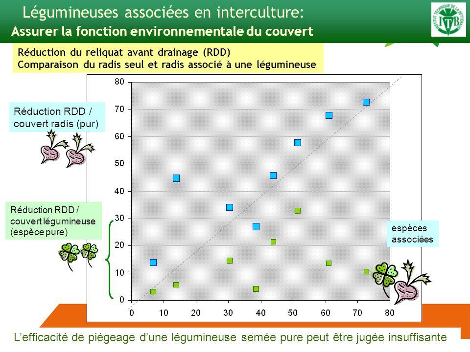 espèces associées Réduction RDD / couvert radis (pur) Légumineuses associées en interculture: Assurer la fonction environnementale du couvert Réduction du reliquat avant drainage (RDD) Comparaison du radis seul et radis associé à une légumineuse Lefficacité de piégeage dune légumineuse semée pure peut être jugée insuffisante Réduction RDD / couvert légumineuse (espèce pure)
