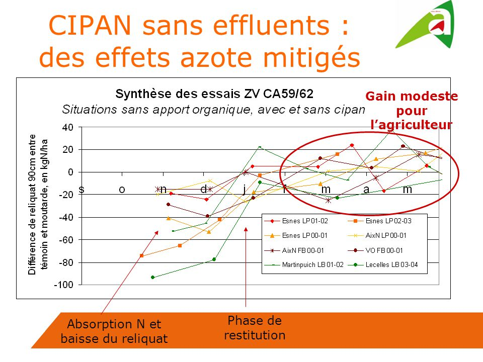 Absorption N et baisse du reliquat Phase de restitution Gain modeste pour lagriculteur CIPAN sans effluents : des effets azote mitigés