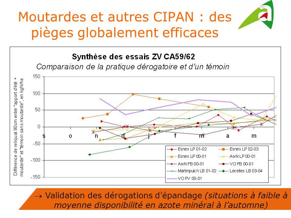 Validation des dérogations dépandage (situations à faible à moyenne disponibilité en azote minéral à lautomne) Moutardes et autres CIPAN : des pièges