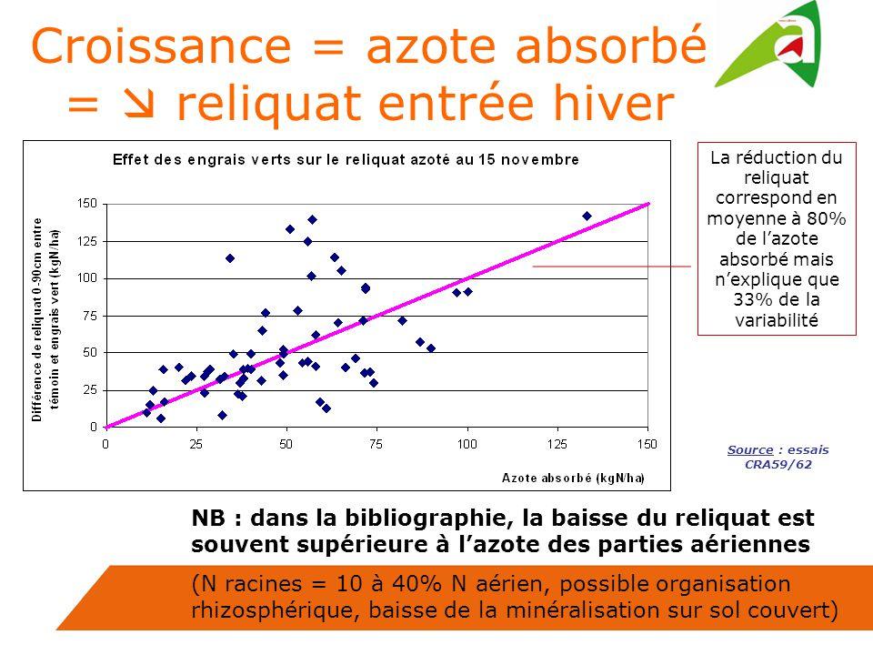 Croissance = azote absorbé = reliquat entrée hiver NB : dans la bibliographie, la baisse du reliquat est souvent supérieure à lazote des parties aériennes (N racines = 10 à 40% N aérien, possible organisation rhizosphérique, baisse de la minéralisation sur sol couvert) La réduction du reliquat correspond en moyenne à 80% de lazote absorbé mais nexplique que 33% de la variabilité Source : essais CRA59/62