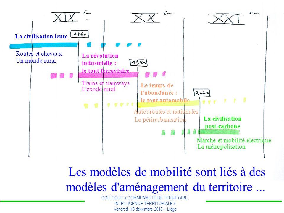 COLLOQUE « COMMUNAUTE DE TERRITOIRE, INTELLIGENCE TERRITORIALE » Vendredi 13 décembre 2013 – Liège Les modèles de mobilité sont liés à des modèles d aménagement du territoire...