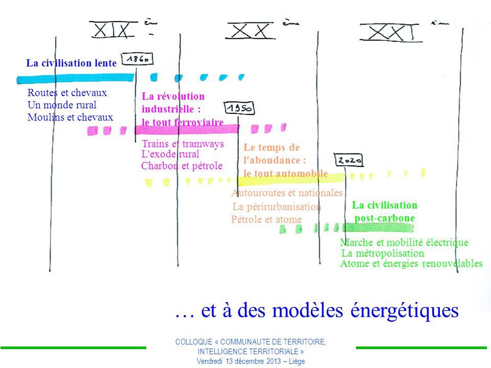 COLLOQUE « COMMUNAUTE DE TERRITOIRE, INTELLIGENCE TERRITORIALE » Vendredi 13 décembre 2013 – Liège … et à des modèles énergétiques La civilisation len