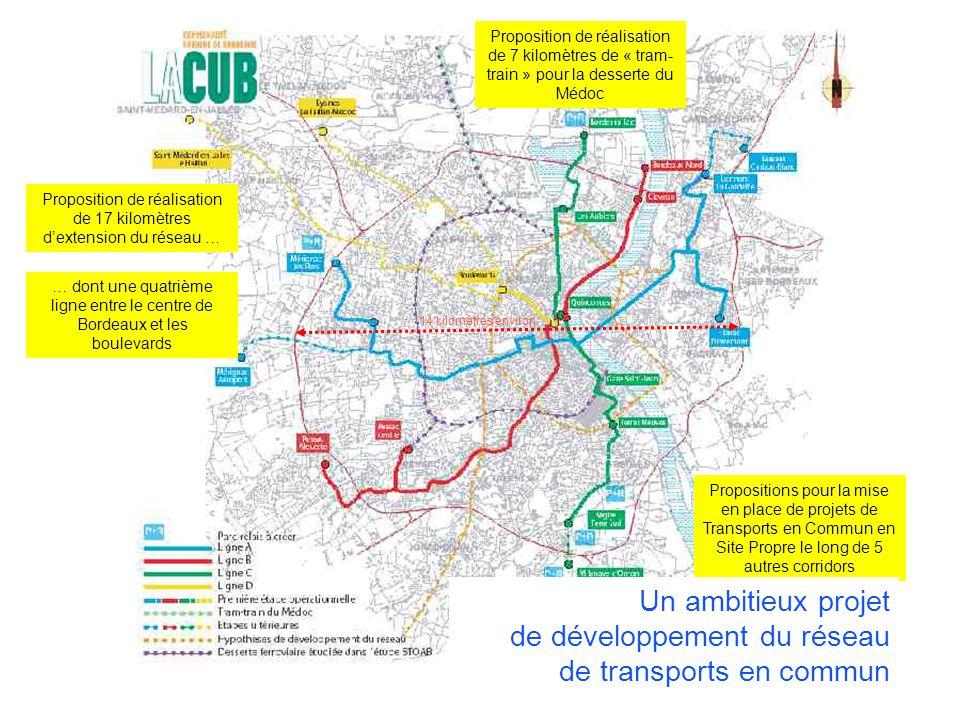 COLLOQUE « COMMUNAUTE DE TERRITOIRE, INTELLIGENCE TERRITORIALE » Vendredi 13 décembre 2013 – Liège Proposition de réalisation de 17 kilomètres dextension du réseau … … dont une quatrième ligne entre le centre de Bordeaux et les boulevards Proposition de réalisation de 7 kilomètres de « tram- train » pour la desserte du Médoc Propositions pour la mise en place de projets de Transports en Commun en Site Propre le long de 5 autres corridors Un ambitieux projet de développement du réseau de transports en commun 14 kilomètres environ