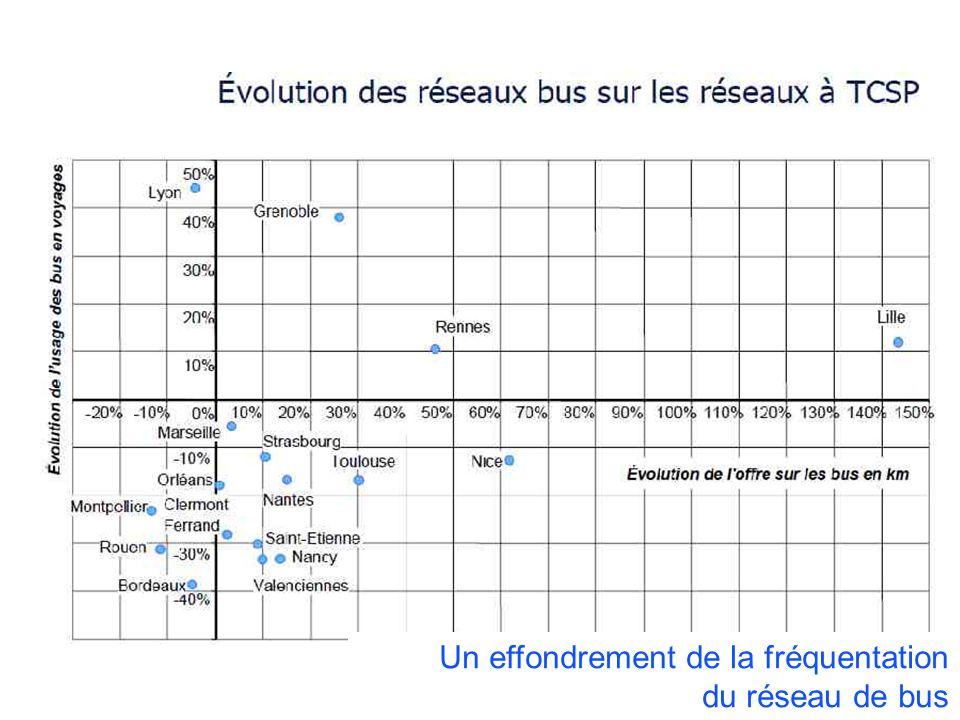COLLOQUE « COMMUNAUTE DE TERRITOIRE, INTELLIGENCE TERRITORIALE » Vendredi 13 décembre 2013 – Liège Un effondrement de la fréquentation du réseau de bus