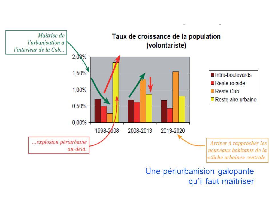 COLLOQUE « COMMUNAUTE DE TERRITOIRE, INTELLIGENCE TERRITORIALE » Vendredi 13 décembre 2013 – Liège Une augmentation tendancielle de la production de C02 automobile Les rurbains produisent 57% du C02 automobile en 2008 Au fil de leau, le C02 automobile croîtra de 24% en 2020 par rapport à 1999