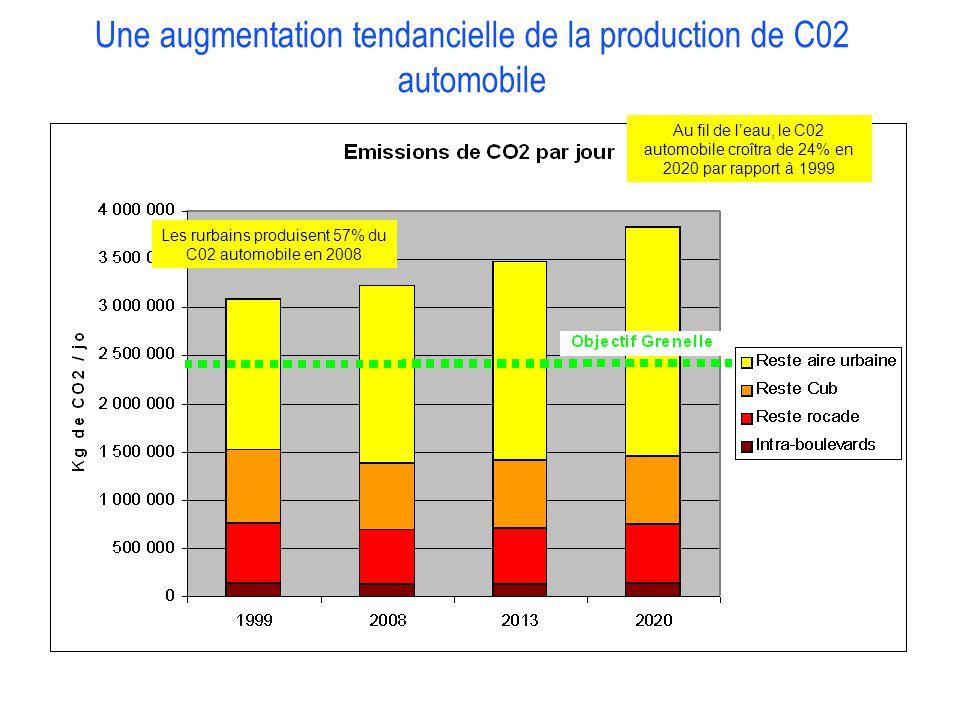 COLLOQUE « COMMUNAUTE DE TERRITOIRE, INTELLIGENCE TERRITORIALE » Vendredi 13 décembre 2013 – Liège Une augmentation tendancielle de la production de C