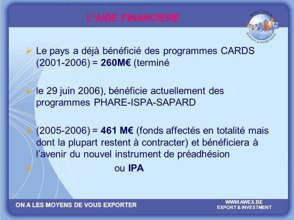 ON A LES MOYENS DE VOUS EXPORTER WWW.AWEX.BE EXPORT & INVESTMENT LAIDE FINANCIERE Le pays a déjà bénéficié des programmes CARDS (2001-2006) = 260M (te