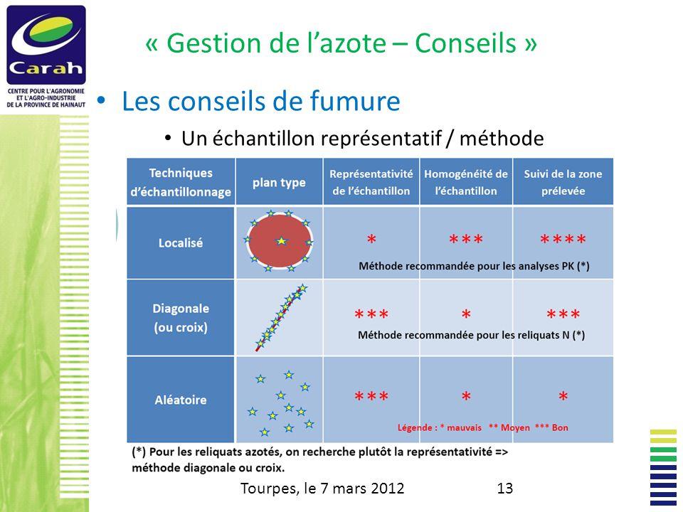 « Gestion de lazote – Conseils » Les conseils de fumure Un échantillon représentatif / méthode – Méthode Tourpes, le 7 mars 201213