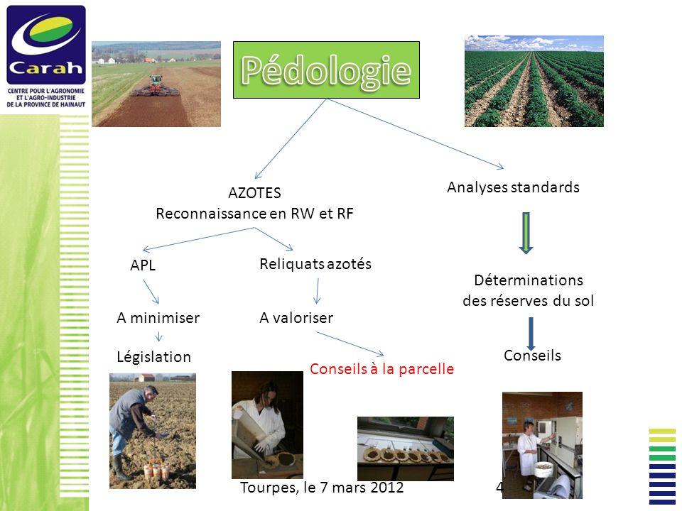 AZOTES Reconnaissance en RW et RF Analyses standards Déterminations des réserves du sol Conseils Tourpes, le 7 mars 20124 APL Reliquats azotés A minimiserA valoriser Conseils à la parcelle Législation