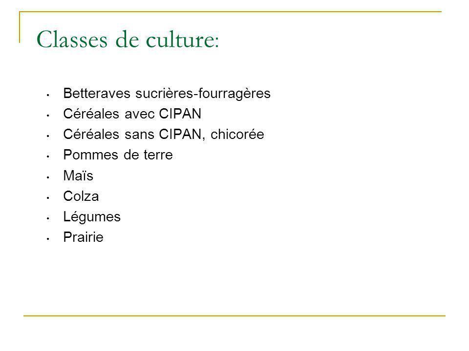 Betteraves sucrières-fourragères Céréales avec CIPAN Céréales sans CIPAN, chicorée Pommes de terre Maïs Colza Légumes Prairie Classes de culture :