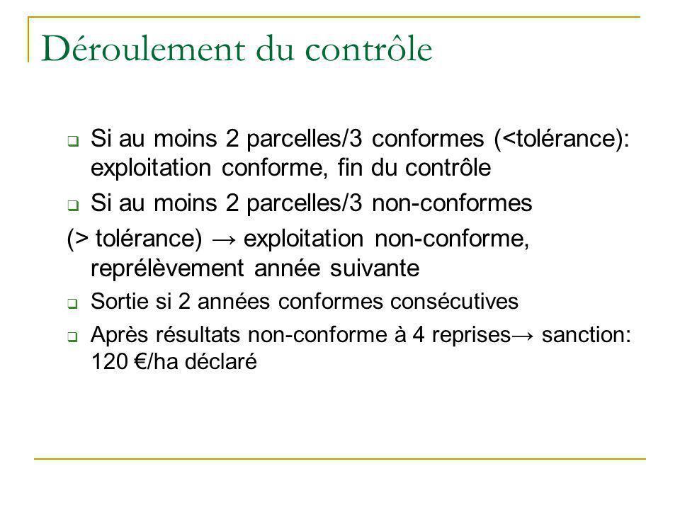 Déroulement du contrôle Si au moins 2 parcelles/3 conformes (<tolérance): exploitation conforme, fin du contrôle Si au moins 2 parcelles/3 non-conform