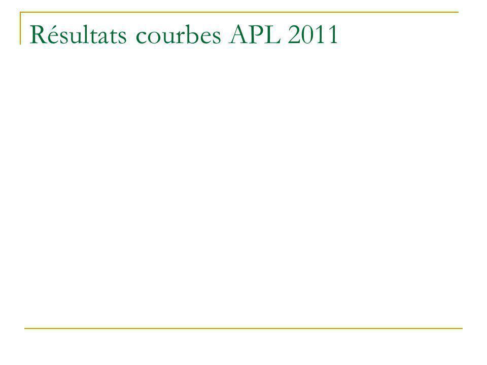 Résultats courbes APL 2011