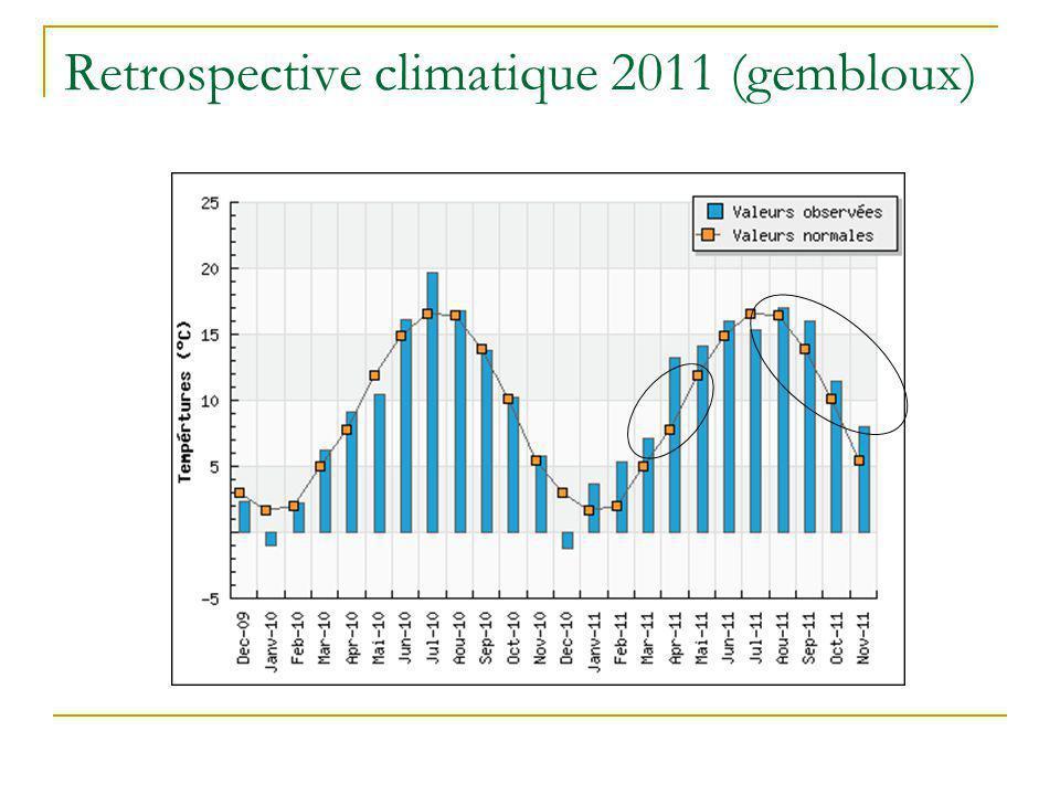 Retrospective climatique 2011 (gembloux)