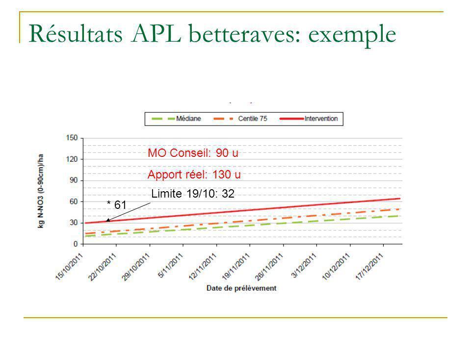 Résultats APL betteraves: exemple Limite 19/10: 32 * 61 MO Conseil: 90 u Apport réel: 130 u