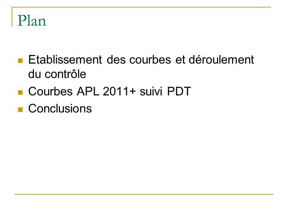 Plan Etablissement des courbes et déroulement du contrôle Courbes APL 2011+ suivi PDT Conclusions