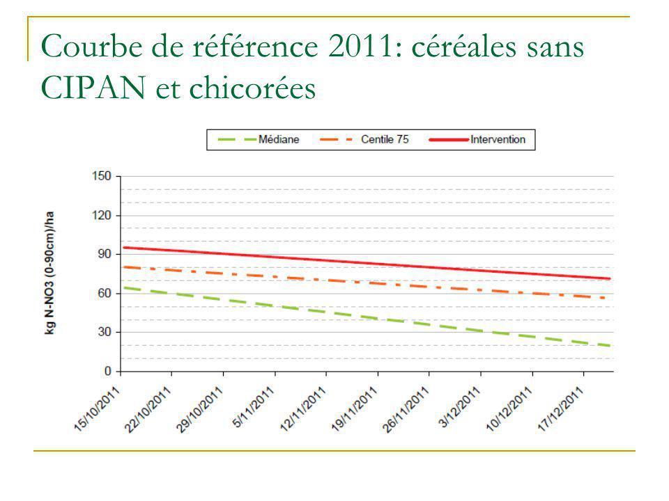 Courbe de référence 2011: céréales sans CIPAN et chicorées