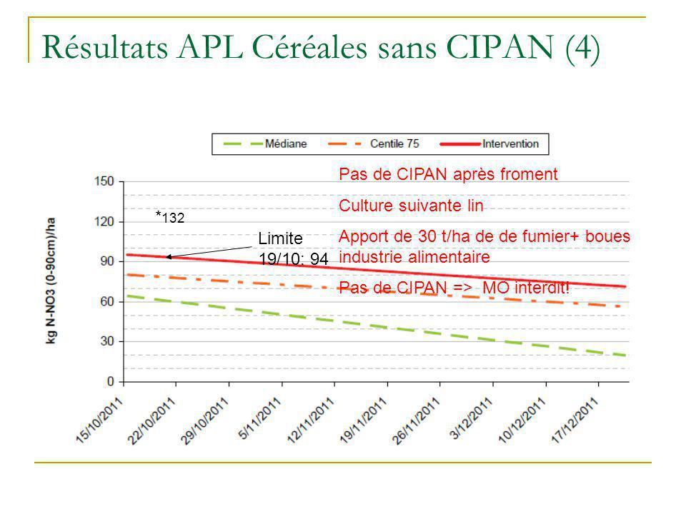 Résultats APL Céréales sans CIPAN (4) Limite 19/10: 94 * 132 Pas de CIPAN après froment Culture suivante lin Apport de 30 t/ha de de fumier+ boues ind