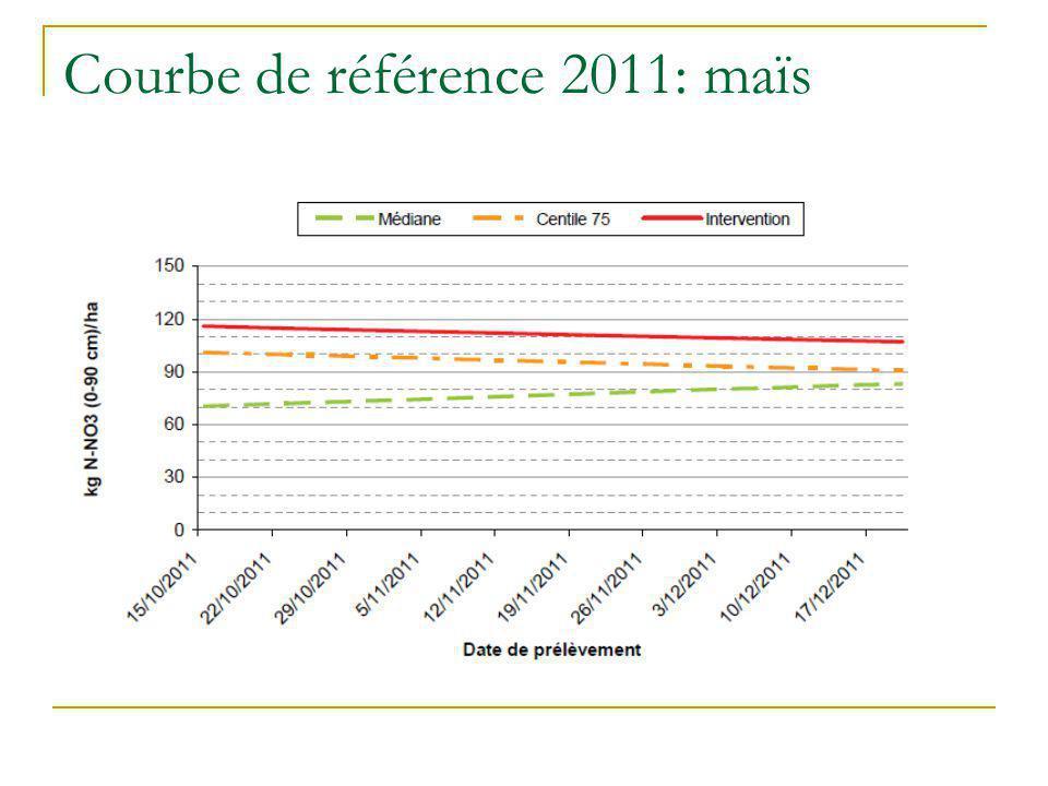 Courbe de référence 2011: maïs
