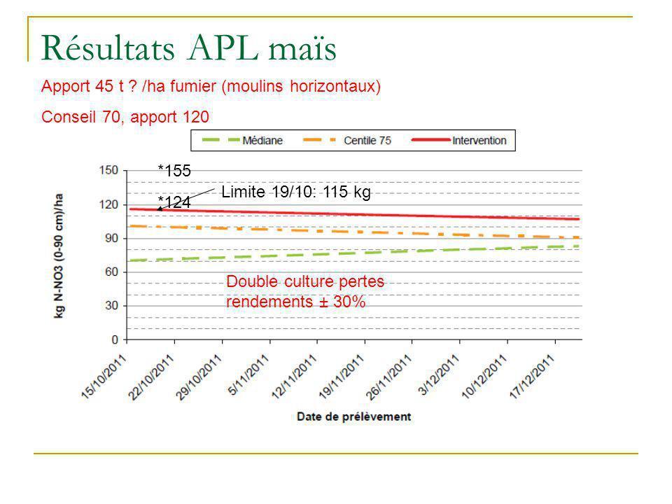 Résultats APL maïs Limite 19/10: 115 kg *124 *155 Double culture pertes rendements ± 30% Apport 45 t ? /ha fumier (moulins horizontaux) Conseil 70, ap