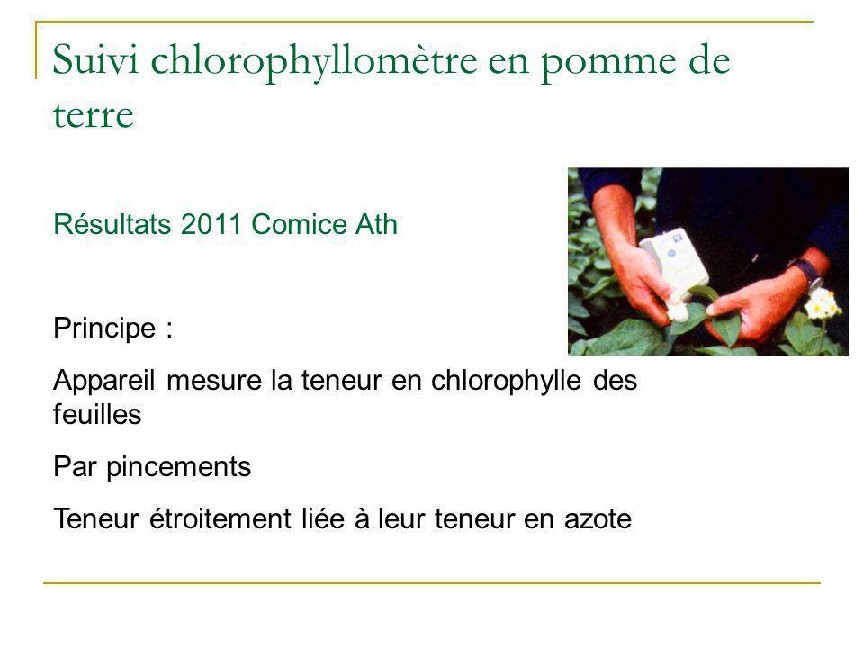 Suivi chlorophyllomètre en pomme de terre Résultats 2011 Comice Ath Principe : Appareil mesure la teneur en chlorophylle des feuilles Par pincements T
