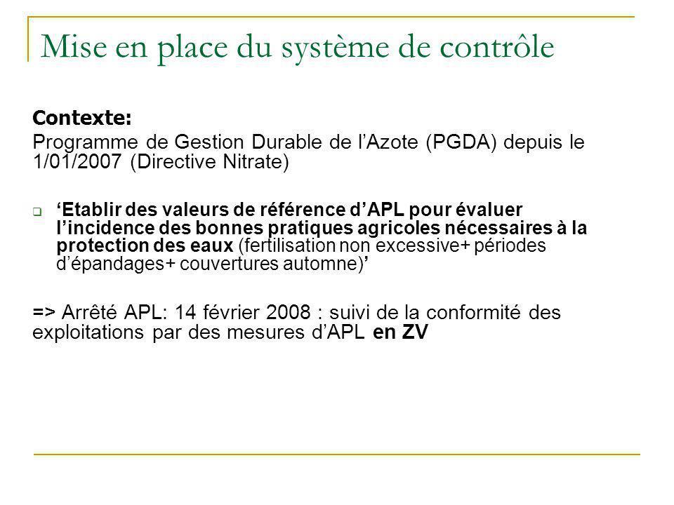 Mise en place du système de contrôle Contexte: Programme de Gestion Durable de lAzote (PGDA) depuis le 1/01/2007 (Directive Nitrate) Etablir des valeu
