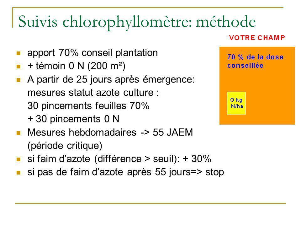 Suivis chlorophyllomètre: méthode apport 70% conseil plantation + témoin 0 N (200 m²) A partir de 25 jours après émergence: mesures statut azote cultu