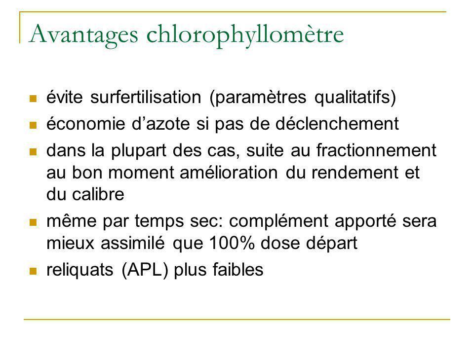 Avantages chlorophyllomètre évite surfertilisation (paramètres qualitatifs) économie dazote si pas de déclenchement dans la plupart des cas, suite au