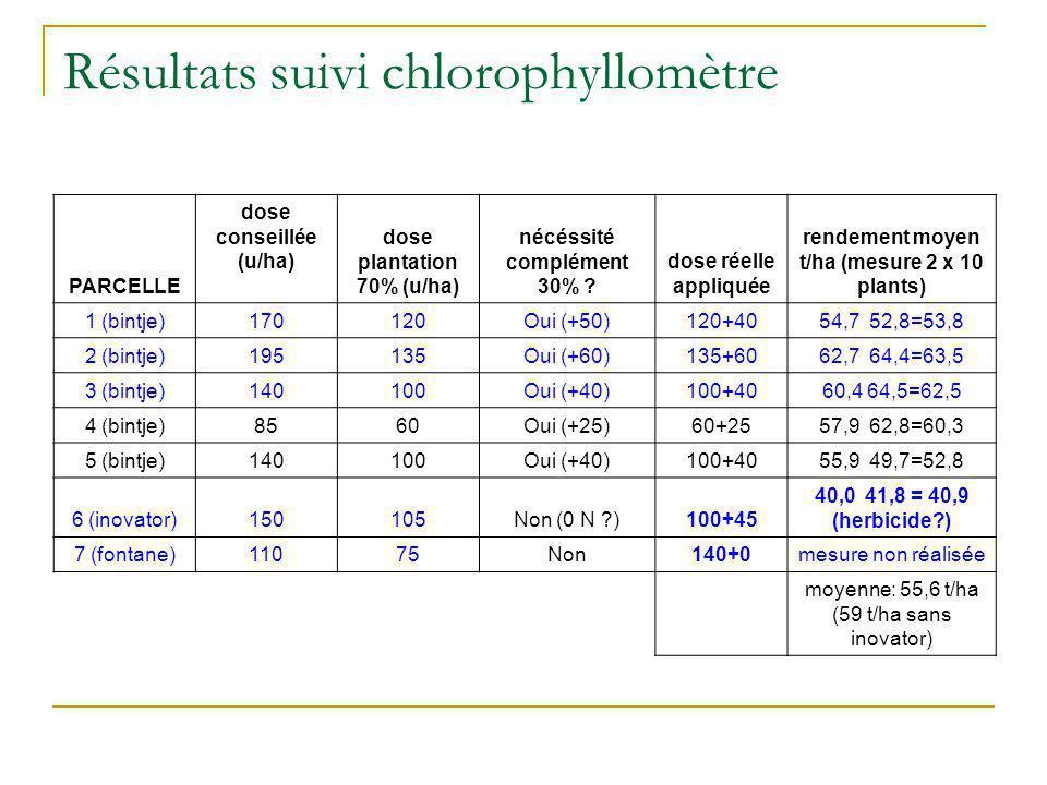 Résultats suivi chlorophyllomètre PARCELLE dose conseillée (u/ha) dose plantation 70% (u/ha) nécéssité complément 30% ? dose réelle appliquée rendemen