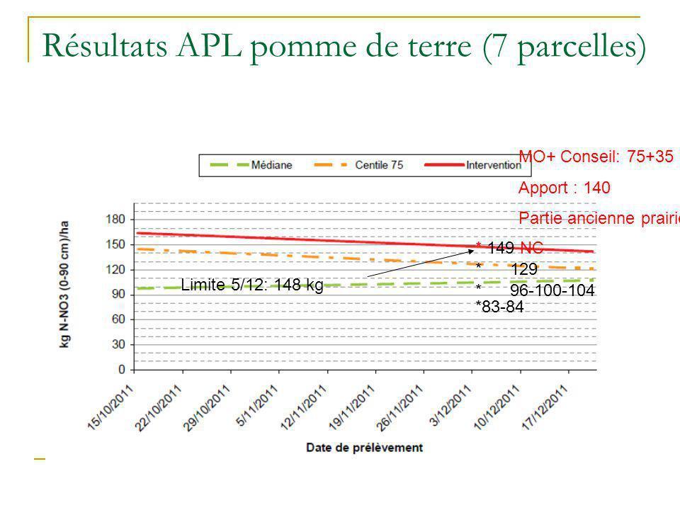 Résultats APL pomme de terre (7 parcelles) Limite 5/12: 148 kg * 129 * 149 NC *83-84 * 96-100-104 MO+ Conseil: 75+35 Apport : 140 Partie ancienne prai