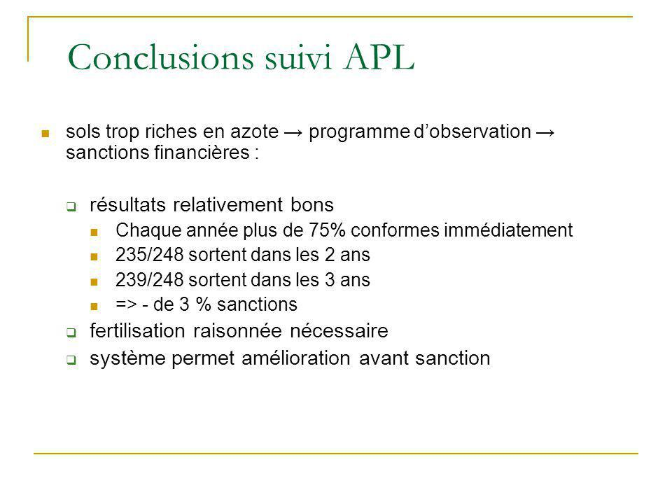 Conclusions suivi APL sols trop riches en azote programme dobservation sanctions financières : résultats relativement bons Chaque année plus de 75% co