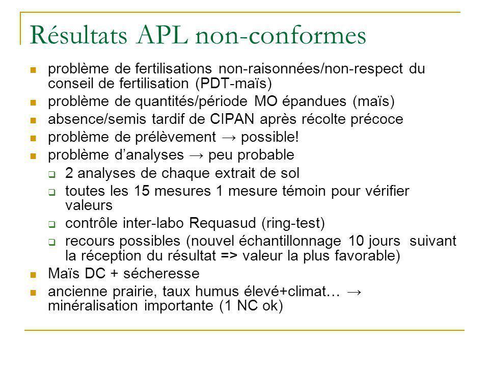 Résultats APL non-conformes problème de fertilisations non-raisonnées/non-respect du conseil de fertilisation (PDT-maïs) problème de quantités/période