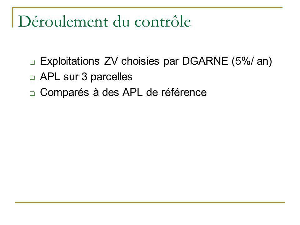 Déroulement du contrôle Exploitations ZV choisies par DGARNE (5%/ an) APL sur 3 parcelles Comparés à des APL de référence