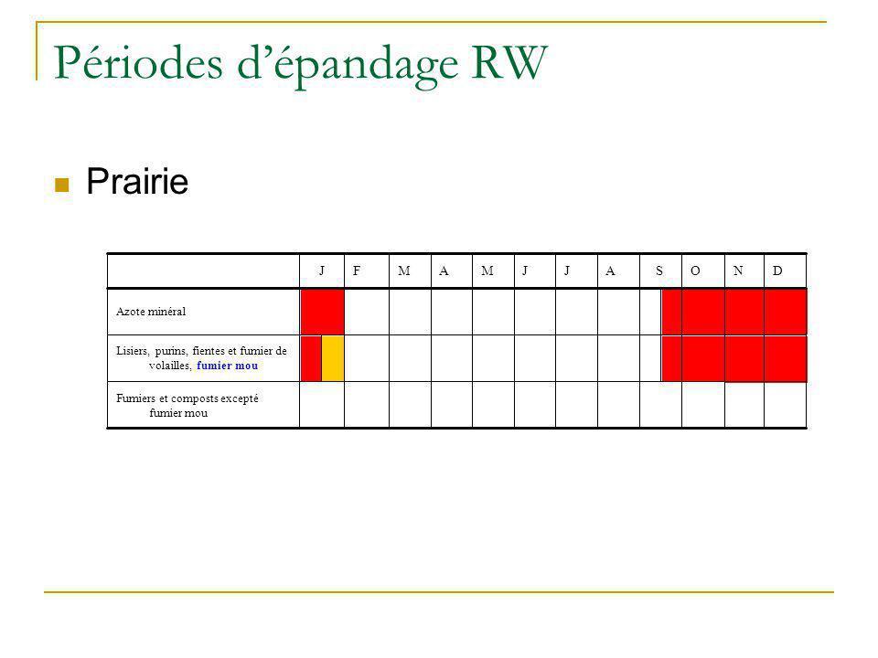 Périodes dépandage RW Prairie Fumiers et composts excepté fumier mou Lisiers, purins, fientes et fumier de volailles, fumier mou Azote minéral DNOSAJJ