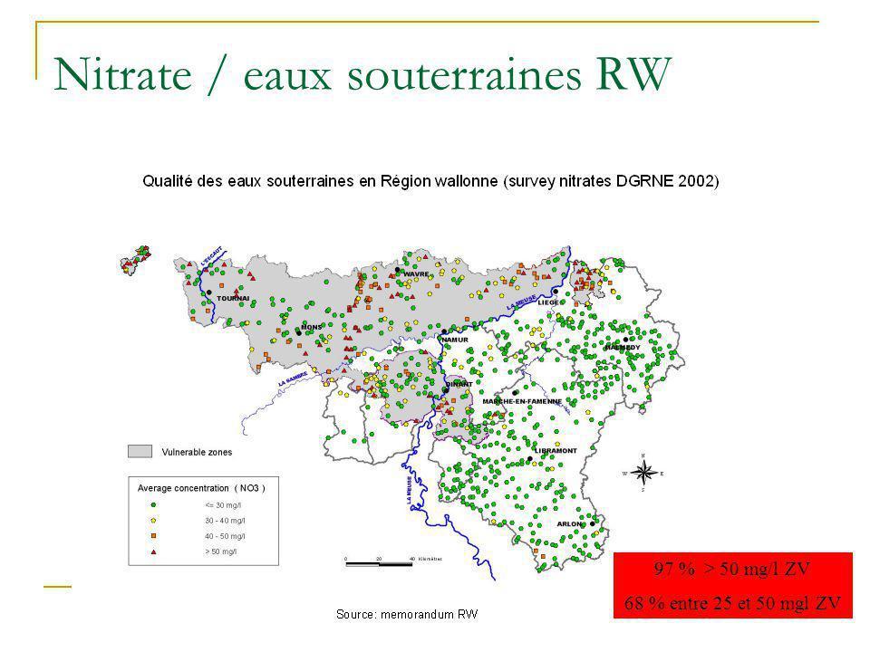 Nitrate / eaux souterraines RW 97 % > 50 mg/l ZV 68 % entre 25 et 50 mgl ZV