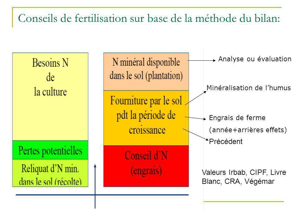 Conseils de fertilisation sur base de la méthode du bilan: Minéralisation de lhumus Engrais de ferme (année+arrières effets) Analyse ou évaluation - -
