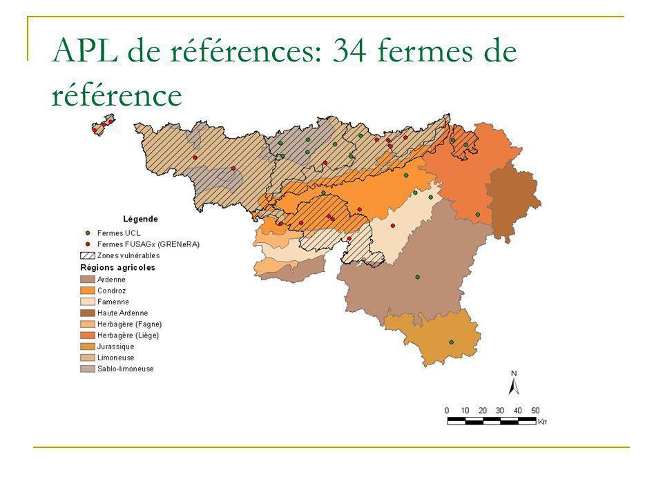 APL de références: 34 fermes de référence