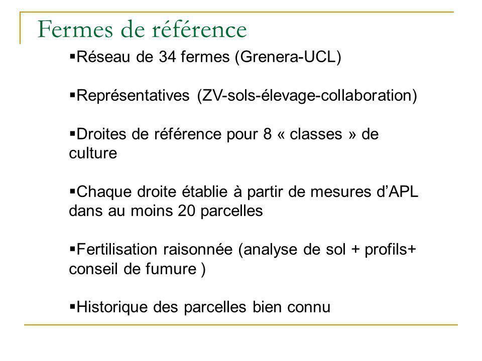 Fermes de référence Réseau de 34 fermes (Grenera-UCL) Représentatives (ZV-sols-élevage-collaboration) Droites de référence pour 8 « classes » de cultu