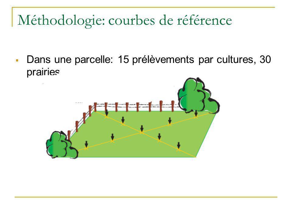 Méthodologie: courbes de référence Dans une parcelle: 15 prélèvements par cultures, 30 prairies