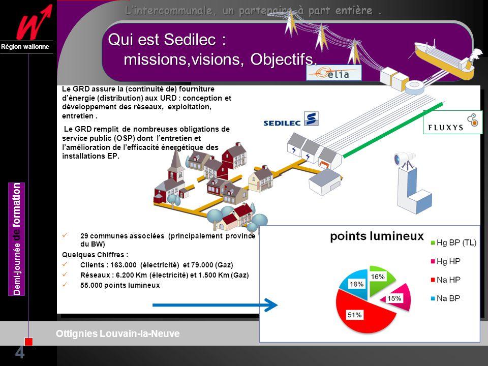 SPW : DGO1 Région wallonne Demi-journée de formation Ottignies Louvain-la-Neuve Lintercommunale, un partenaire à part entière.