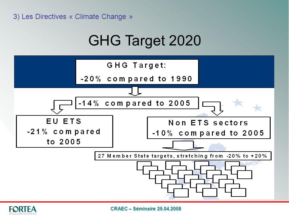 CRAEC – Séminaire 25.04.2008 GHG Target 2020 3) Les Directives « Climate Change »