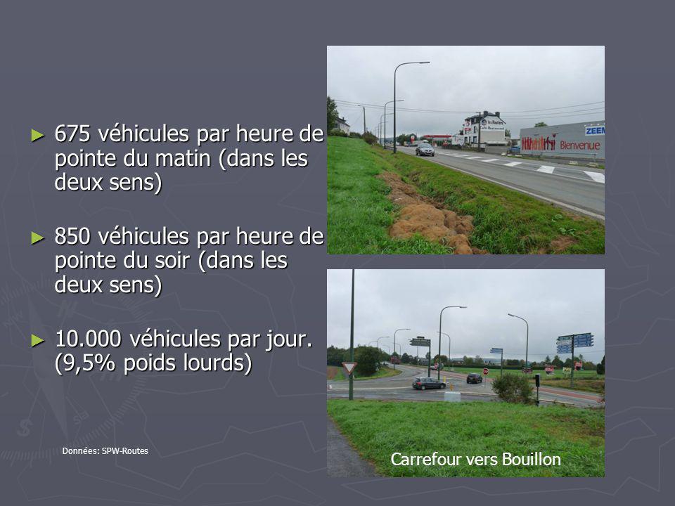 675 véhicules par heure de pointe du matin (dans les deux sens) 675 véhicules par heure de pointe du matin (dans les deux sens) 850 véhicules par heure de pointe du soir (dans les deux sens) 850 véhicules par heure de pointe du soir (dans les deux sens) 10.000 véhicules par jour.