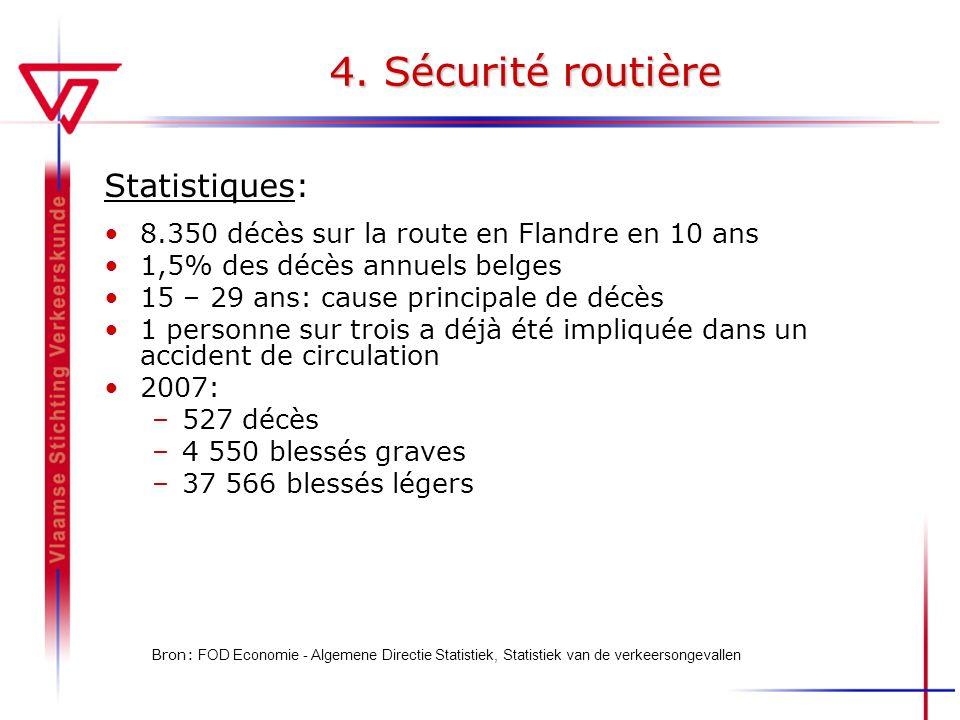 4. Sécurité routière Statistiques: 8.350 décès sur la route en Flandre en 10 ans 1,5% des décès annuels belges 15 – 29 ans: cause principale de décès