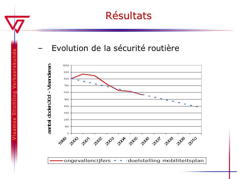 Résultats –Evolution de la sécurité routière