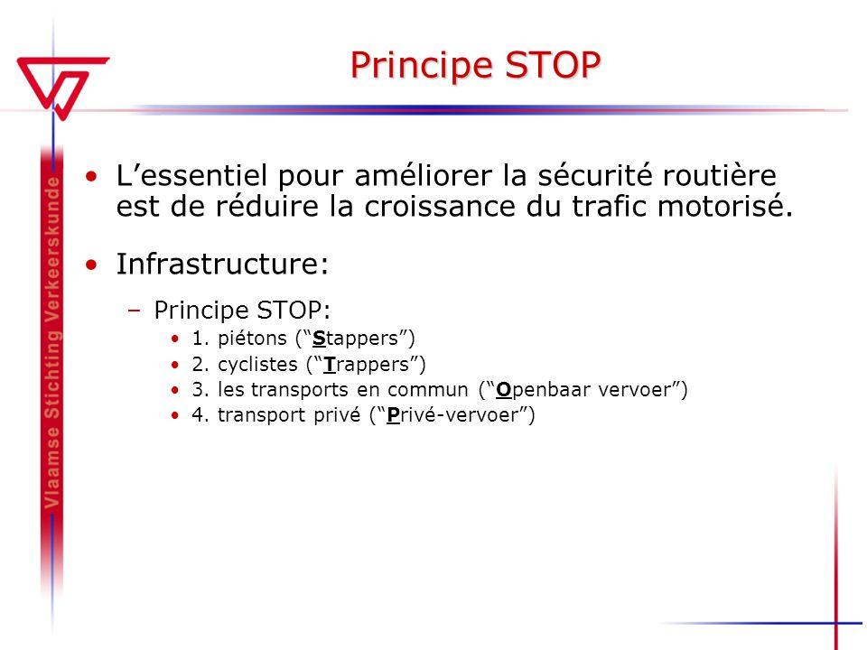 Principe STOP Lessentiel pour améliorer la sécurité routière est de réduire la croissance du trafic motorisé. Infrastructure: –Principe STOP: 1. piéto