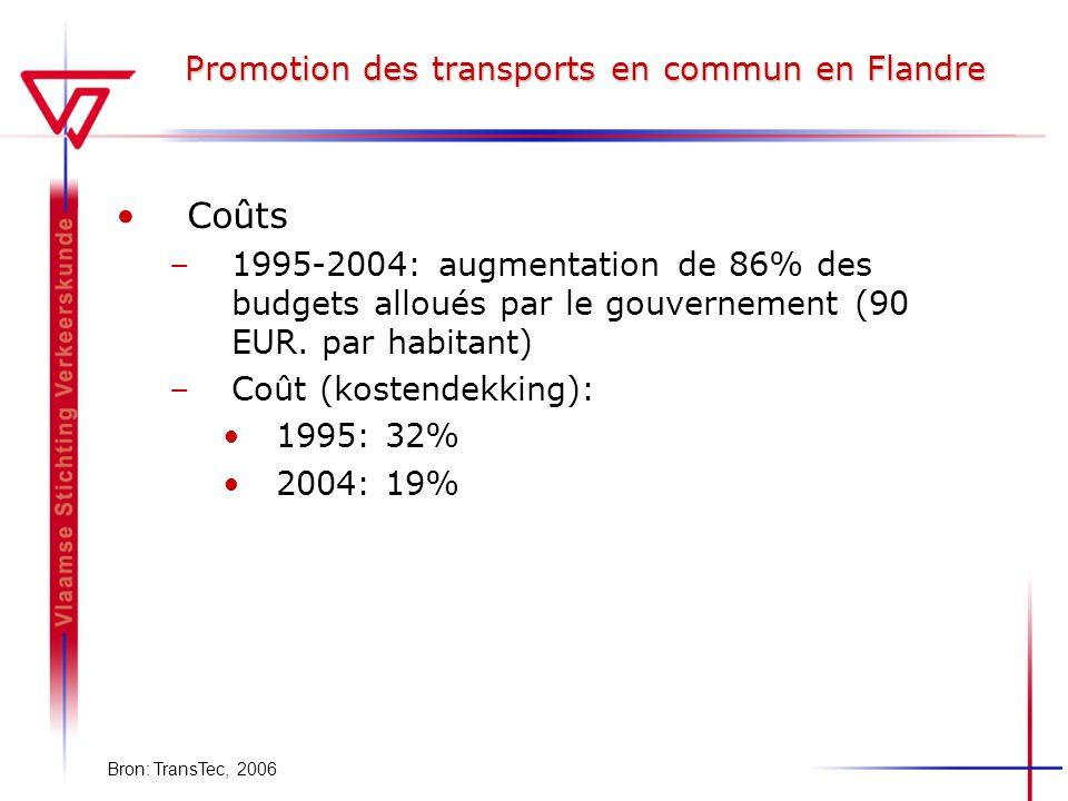 Promotion des transports en commun en Flandre Coûts –1995-2004: augmentation de 86% des budgets alloués par le gouvernement (90 EUR. par habitant) –Co