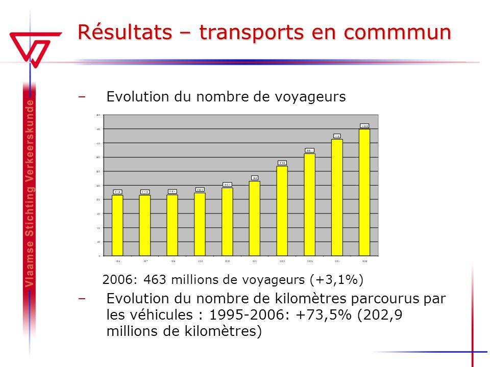 Résultats – transports en commmun –Evolution du nombre de voyageurs 2006: 463 millions de voyageurs (+3,1%) –Evolution du nombre de kilomètres parcourus par les véhicules : 1995-2006: +73,5% (202,9 millions de kilomètres)