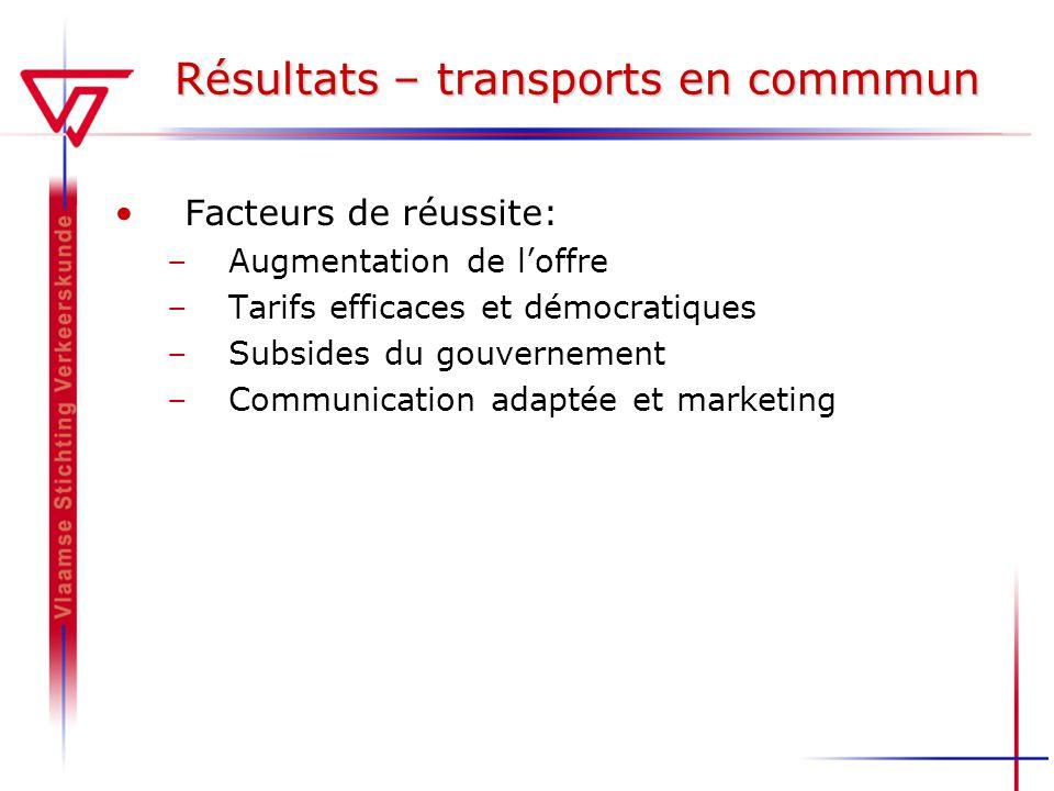 Résultats – transports en commmun Facteurs de réussite: –Augmentation de loffre –Tarifs efficaces et démocratiques –Subsides du gouvernement –Communic