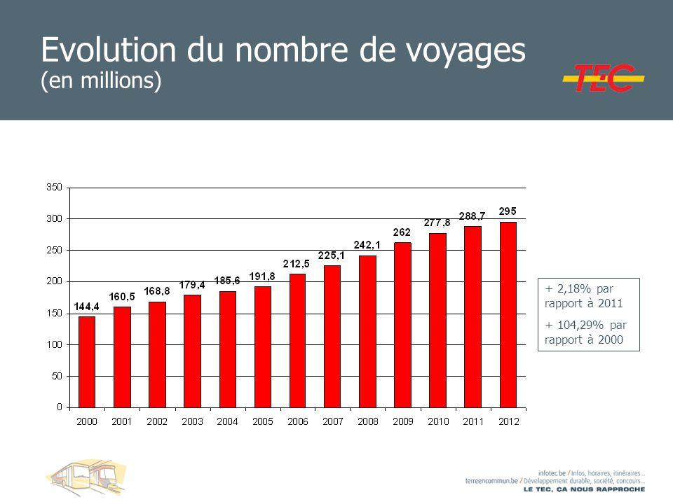 Evolution du nombre de voyages (en millions) + 2,18% par rapport à 2011 + 104,29% par rapport à 2000